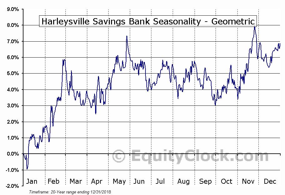 Harleysville Savings Bank (OTCMKT:HARL) Seasonality