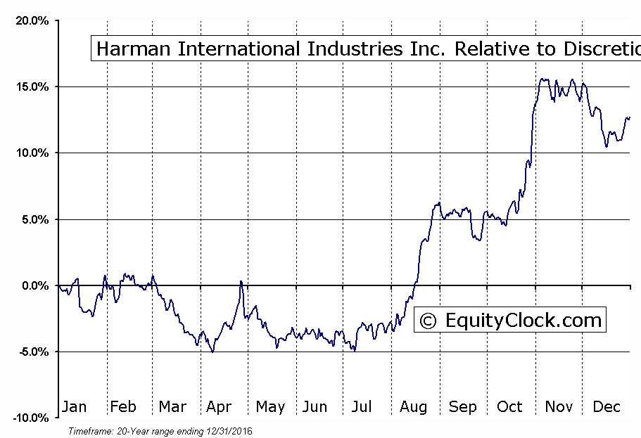 HAR Relative to the Sector