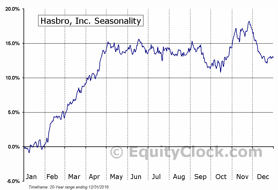 Hasbro, Inc.  (NYSE:HAS) Seasonal Chart
