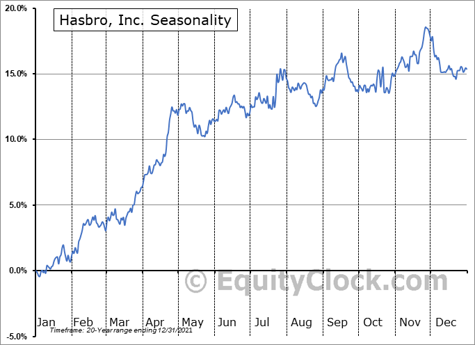 Hasbro, Inc. Seasonal Chart