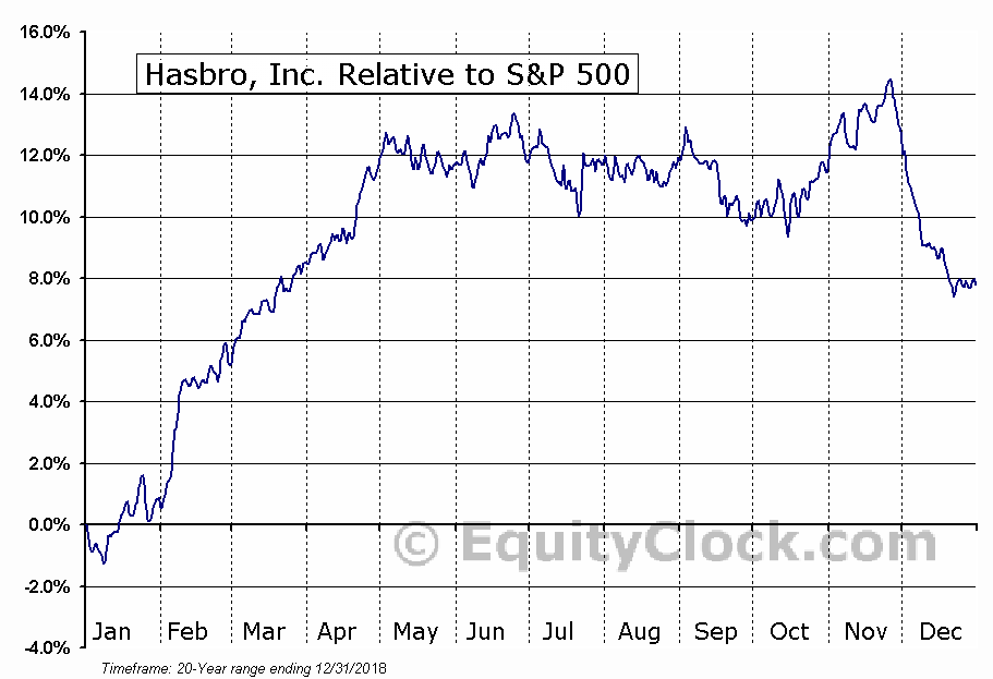 HAS Relative to the S&P 500