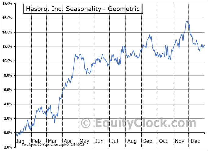 Hasbro, Inc. (NASD:HAS) Seasonality