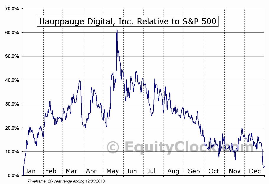 HAUP Relative to the S&P 500