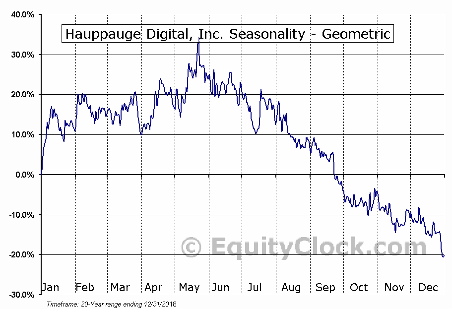 Hauppauge Digital, Inc. (OTCMKT:HAUP) Seasonality