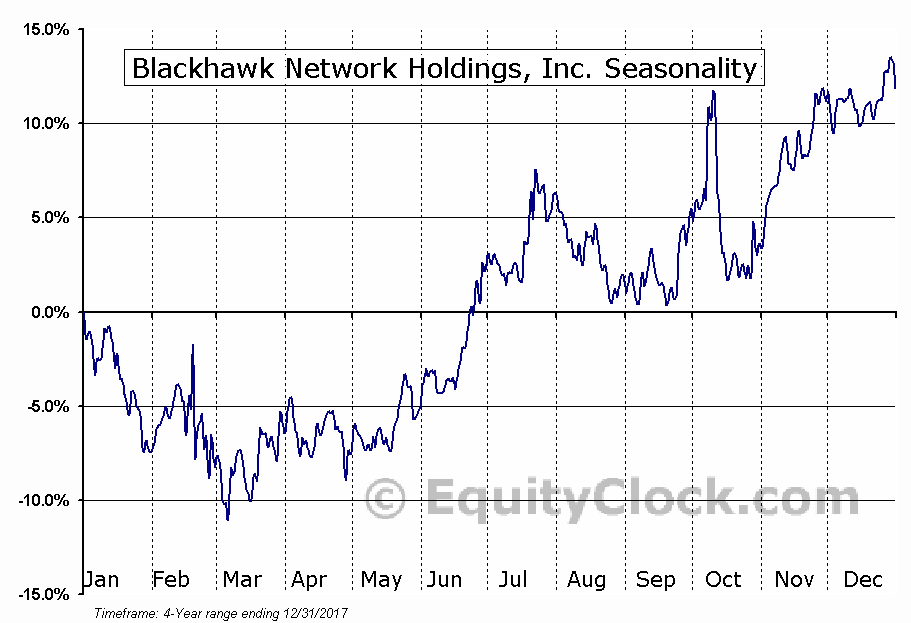 Blackhawk Network Holdings, Inc. (HAWK) Seasonal Chart