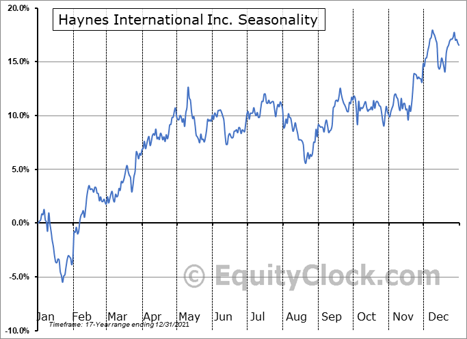 Haynes International Inc. (NASD:HAYN) Seasonality