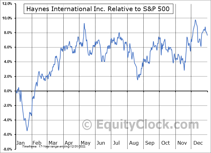 HAYN Relative to the S&P 500