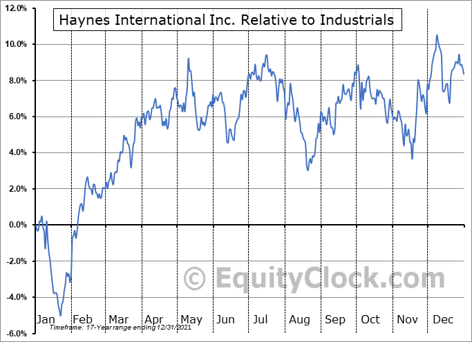 HAYN Relative to the Sector