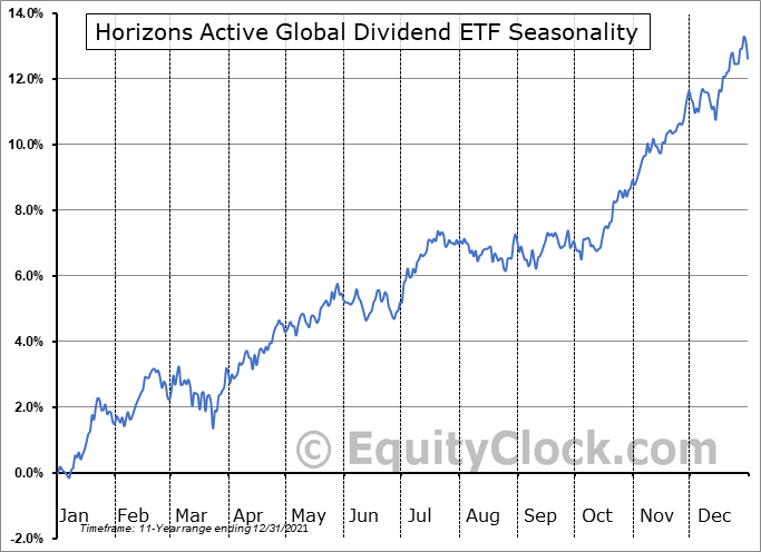 Horizons Active Global Dividend ETF (TSE:HAZ.TO) Seasonality