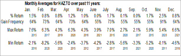 Monthly Seasonal Horizons Active Global Dividend ETF (TSE:HAZ.TO)