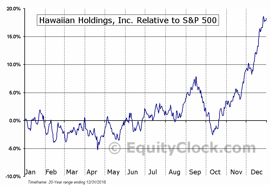 HA Relative to the S&P 500