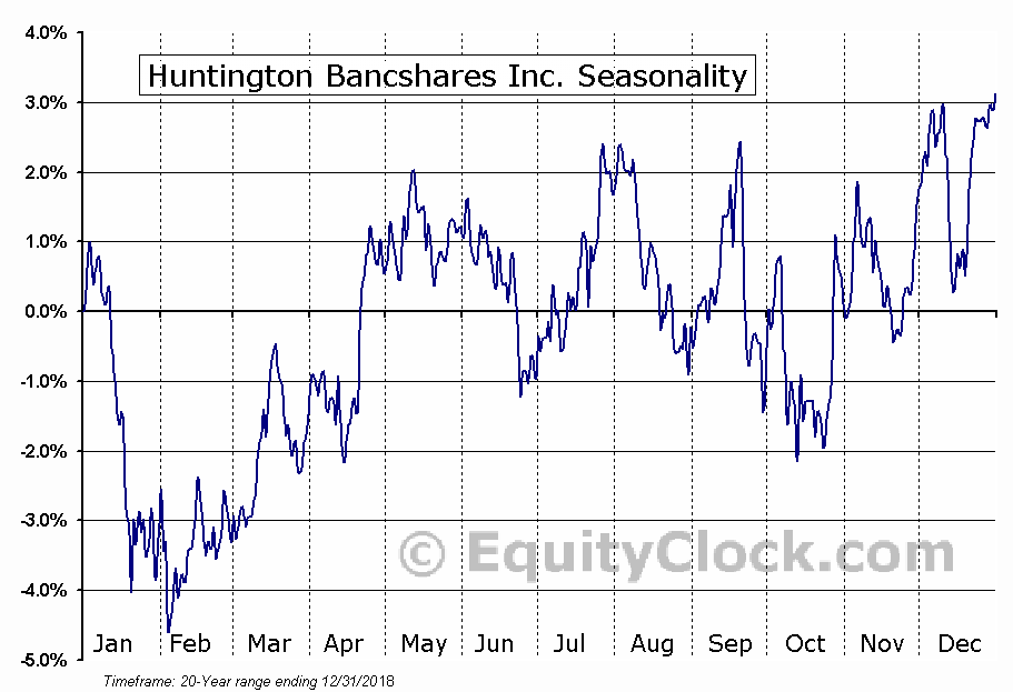 Huntington Bancshares Incorporated  (NASDAQ:HBAN) Seasonal Chart