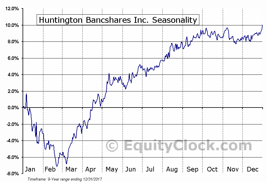 Huntington Bancshares Inc. (NASD:HBANP) Seasonal Chart