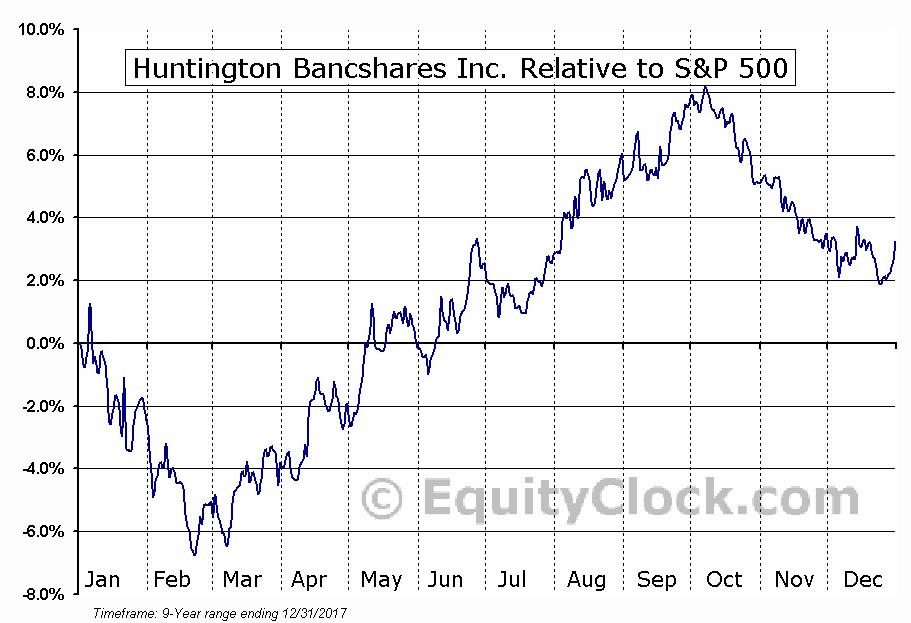 HBANP Relative to the S&P 500