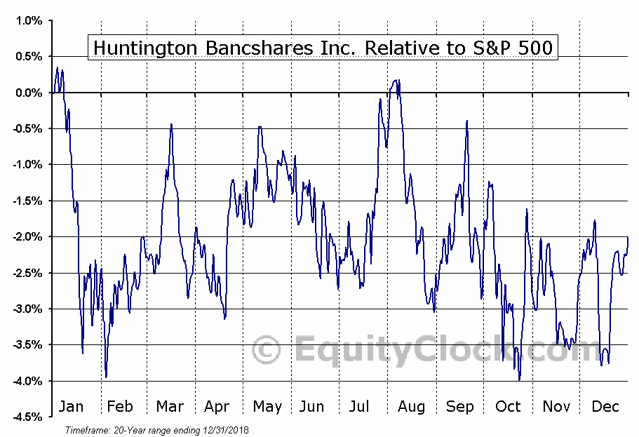 HBAN Relative to the S&P 500