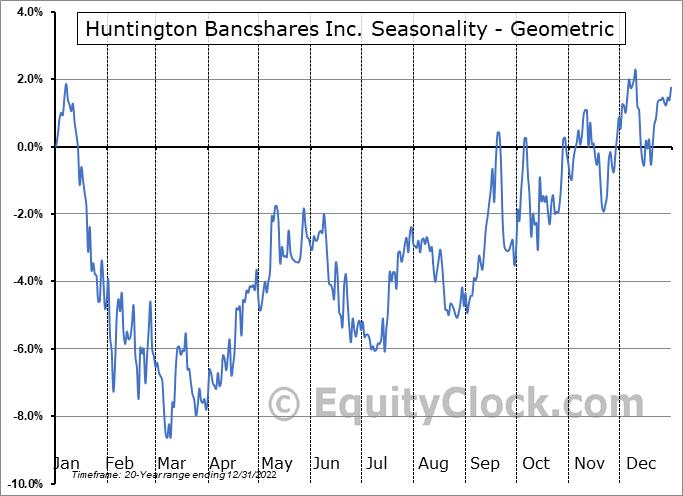 Huntington Bancshares Inc. (NASD:HBAN) Seasonality