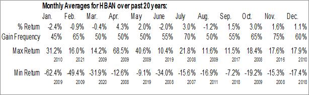 Monthly Seasonal Huntington Bancshares Inc. (NASD:HBAN)