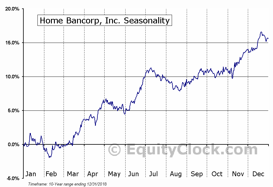 Home Bancorp, Inc. (NASD:HBCP) Seasonal Chart