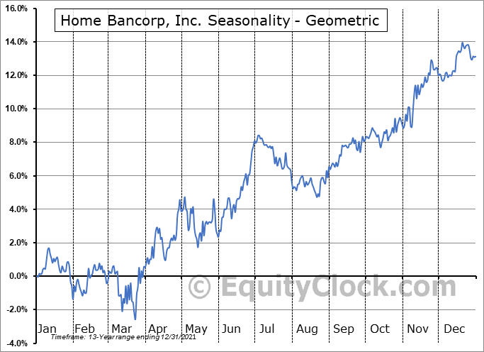 Home Bancorp, Inc. (NASD:HBCP) Seasonality