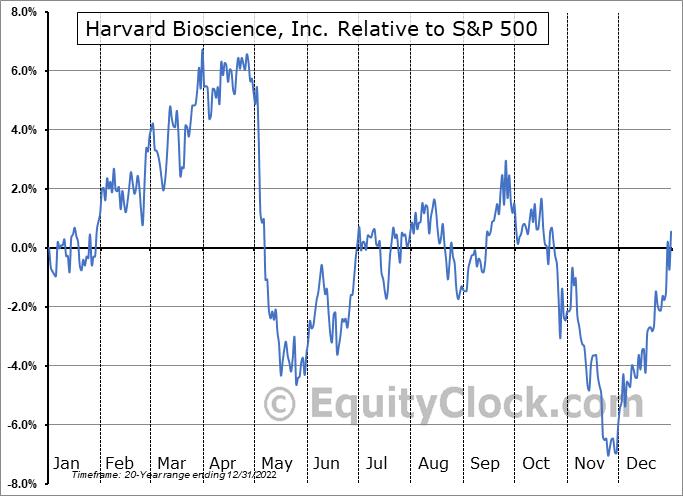HBIO Relative to the S&P 500