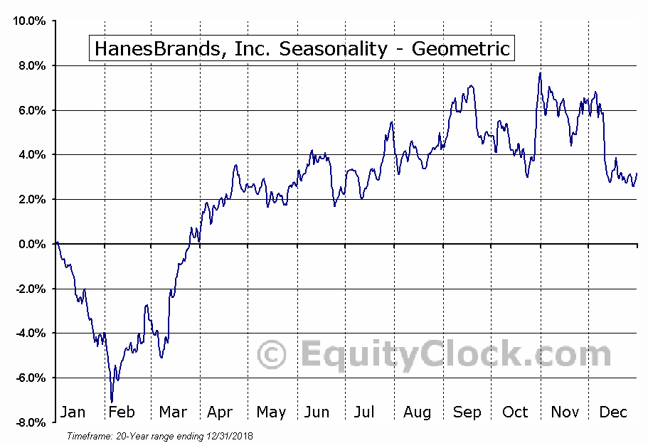 HanesBrands, Inc. (NYSE:HBI) Seasonality