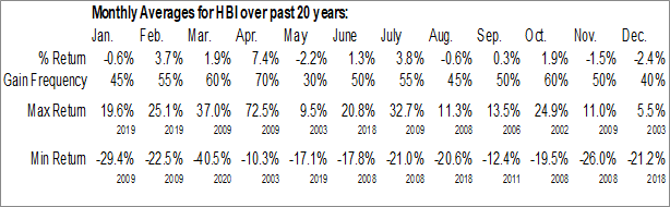Monthly Seasonal HanesBrands, Inc. (NYSE:HBI)