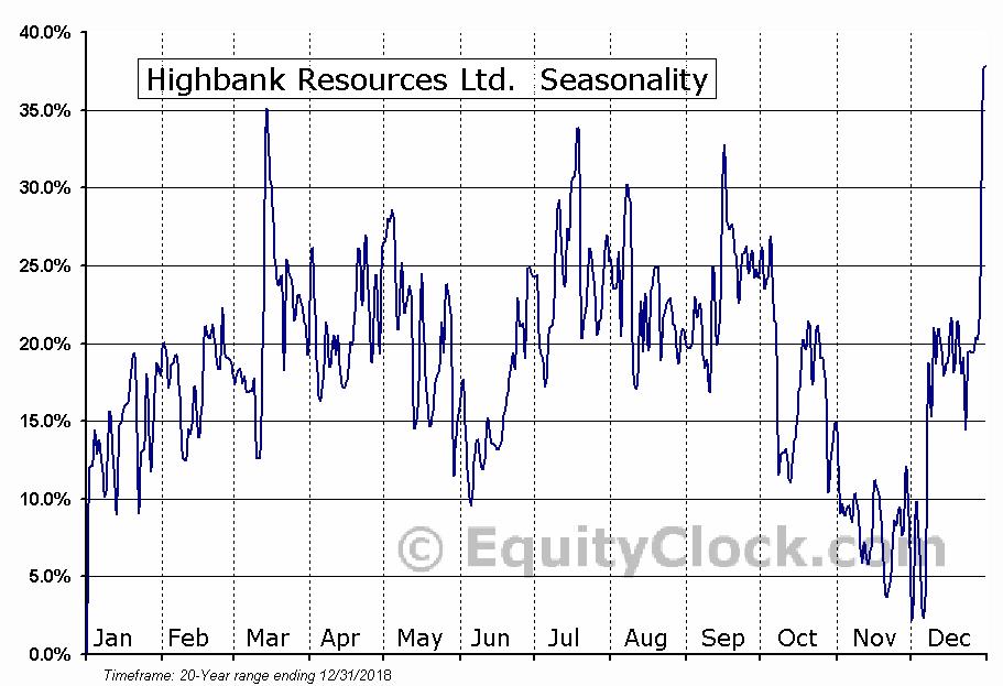 Highbank Resources Ltd.  (HBK.V) Seasonality