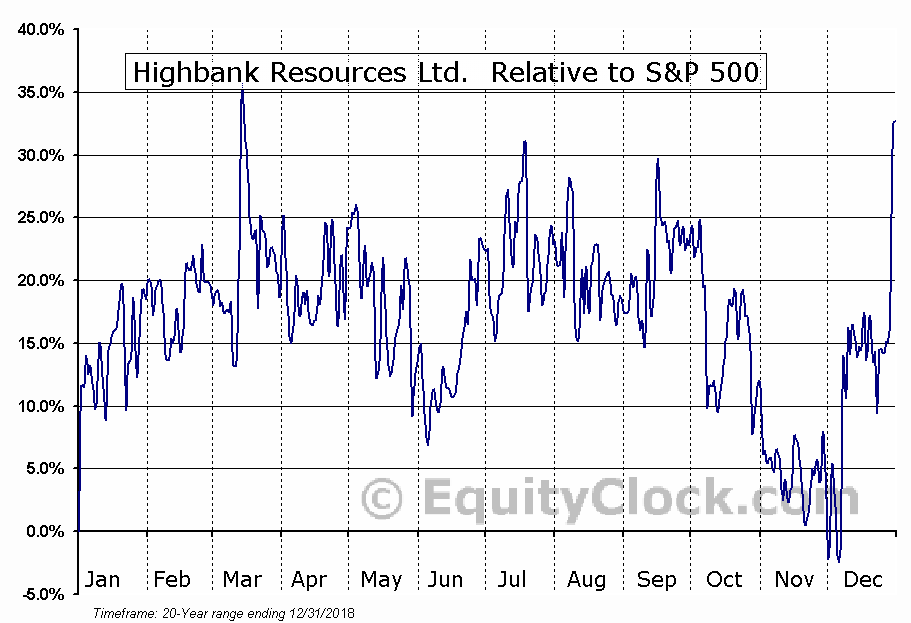 HBK.V Relative to the S&P 500