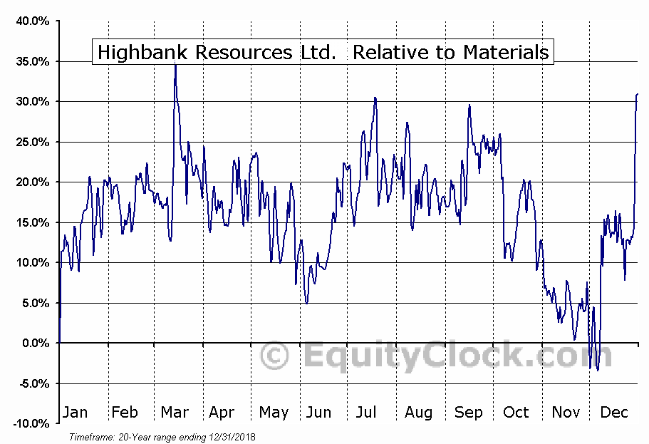 HBK.V Relative to the Sector