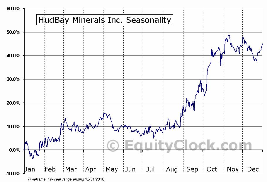 HudBay Minerals Inc. (TSE:HBM) Seasonality