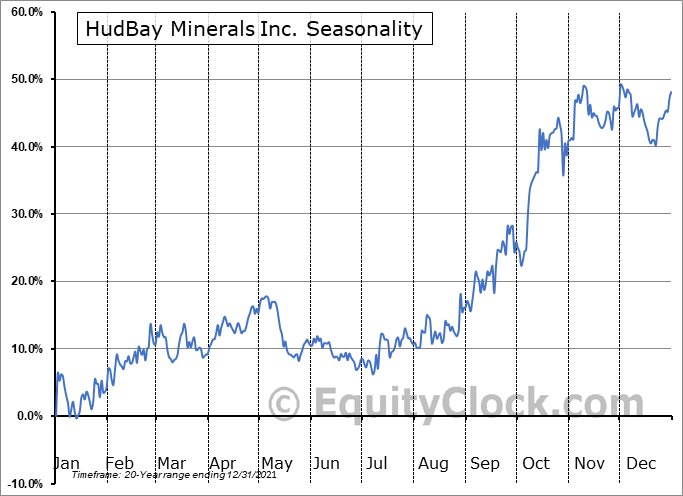 HudBay Minerals Inc. (TSE:HBM.TO) Seasonality