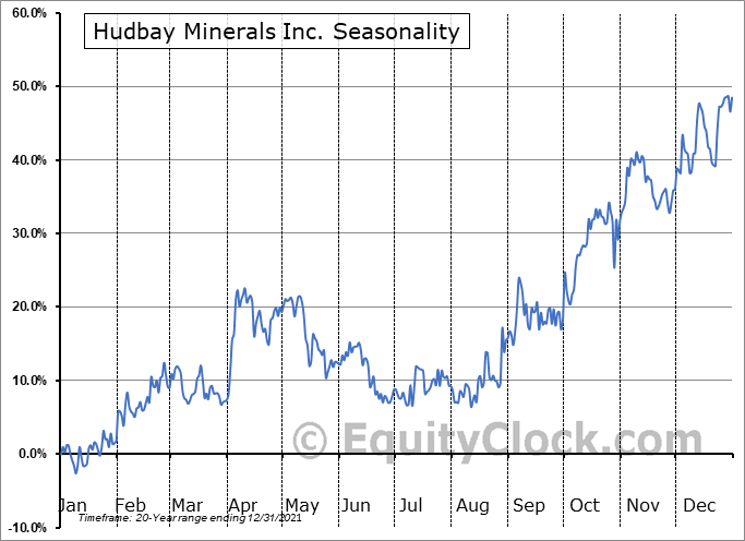 Hudbay Minerals Inc. Seasonal Chart