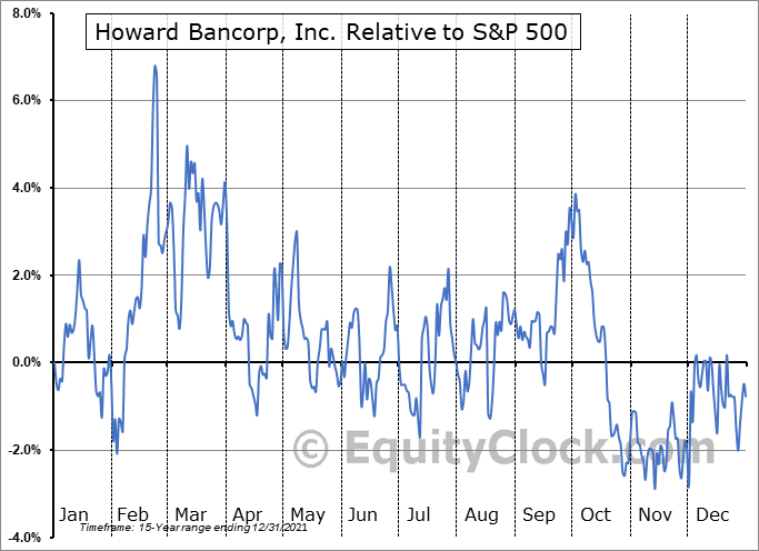 HBMD Relative to the S&P 500