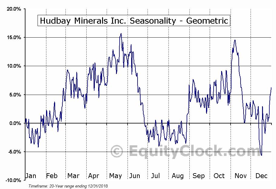 Hudbay Minerals Inc. (NYSE:HBM) Seasonality
