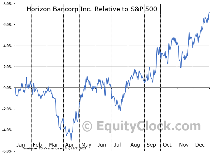 HBNC Relative to the S&P 500