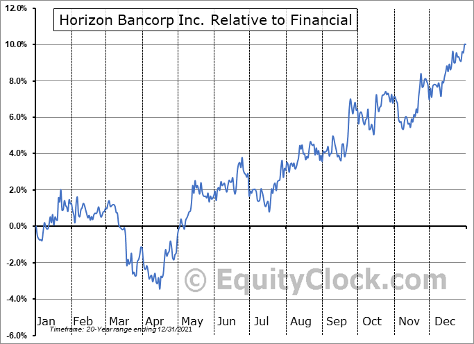 HBNC Relative to the Sector