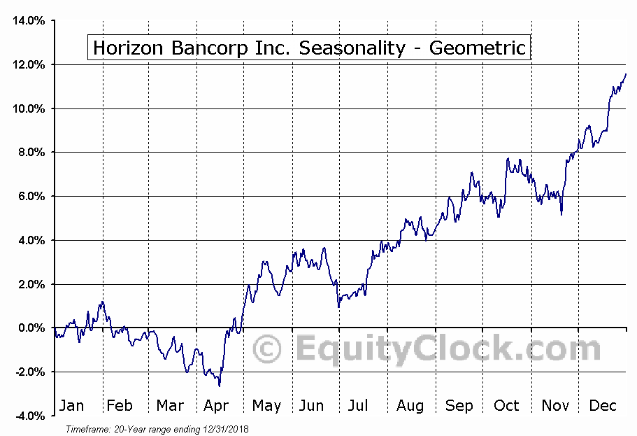 Horizon Bancorp Inc. (NASD:HBNC) Seasonality