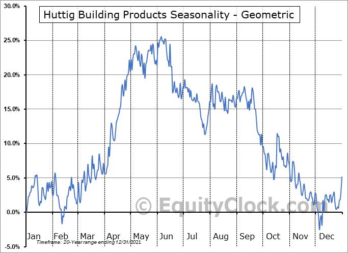 Huttig Building Products (NASD:HBP) Seasonality