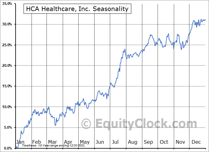 HCA Healthcare, Inc. Seasonal Chart