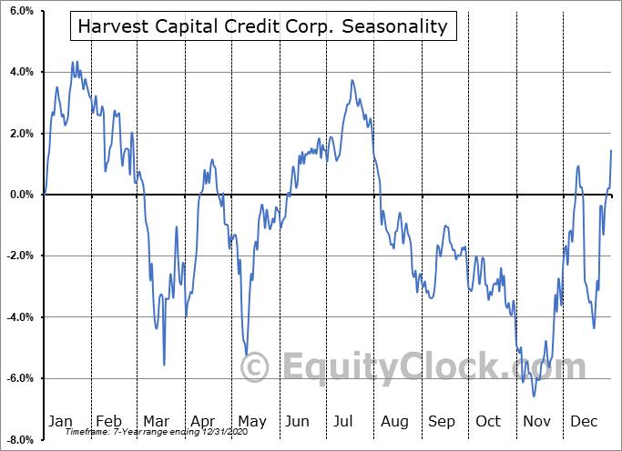 Harvest Capital Credit Corp. (NASD:HCAP) Seasonality