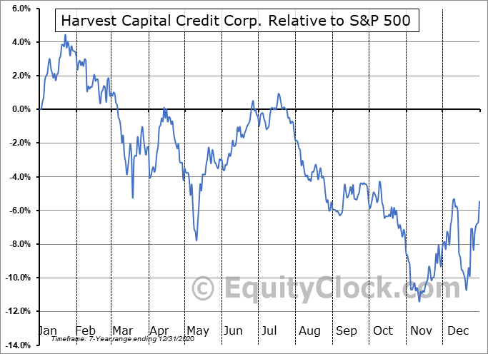 HCAP Relative to the S&P 500