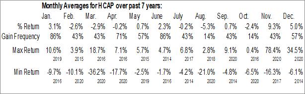 Monthly Seasonal Harvest Capital Credit Corp. (NASD:HCAP)