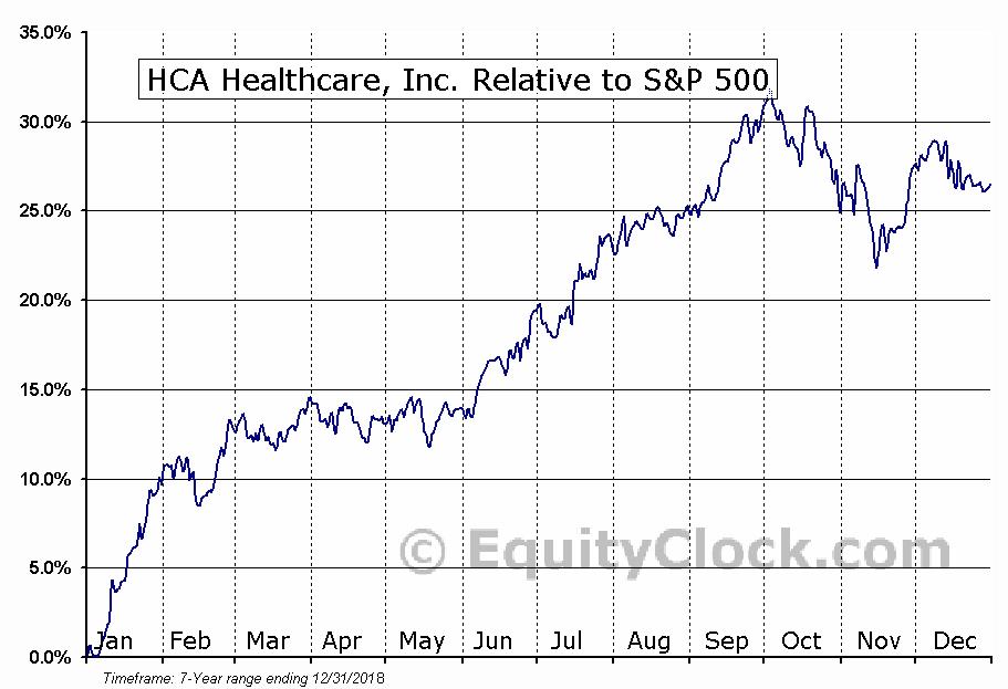 HCA Relative to the S&P 500