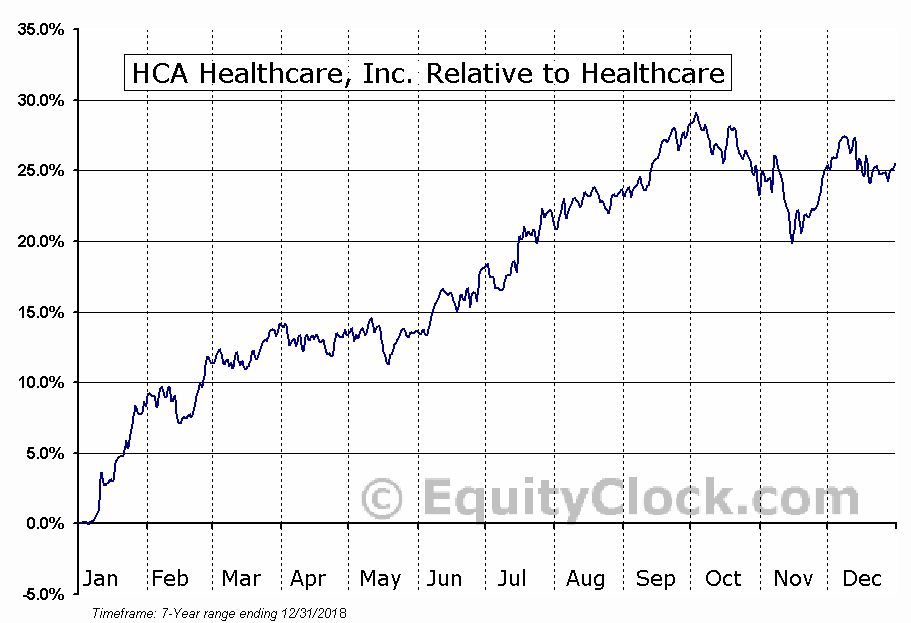 HCA Relative to the Sector