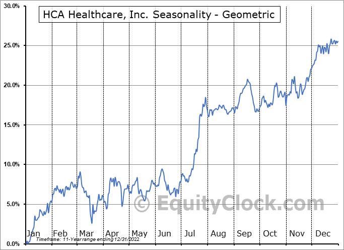 HCA Healthcare, Inc. (NYSE:HCA) Seasonality