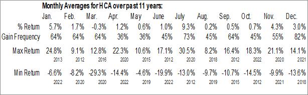 Monthly Seasonal HCA Healthcare, Inc. (NYSE:HCA)