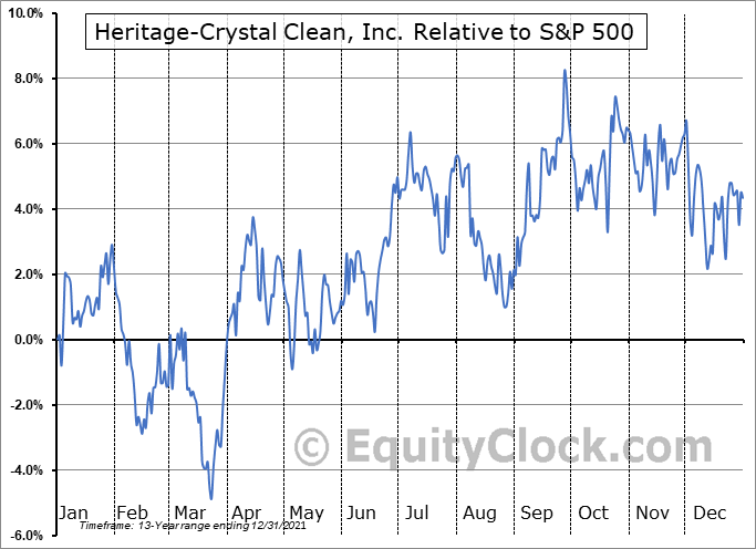 HCCI Relative to the S&P 500