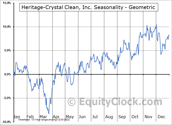 Heritage-Crystal Clean, Inc. (NASD:HCCI) Seasonality