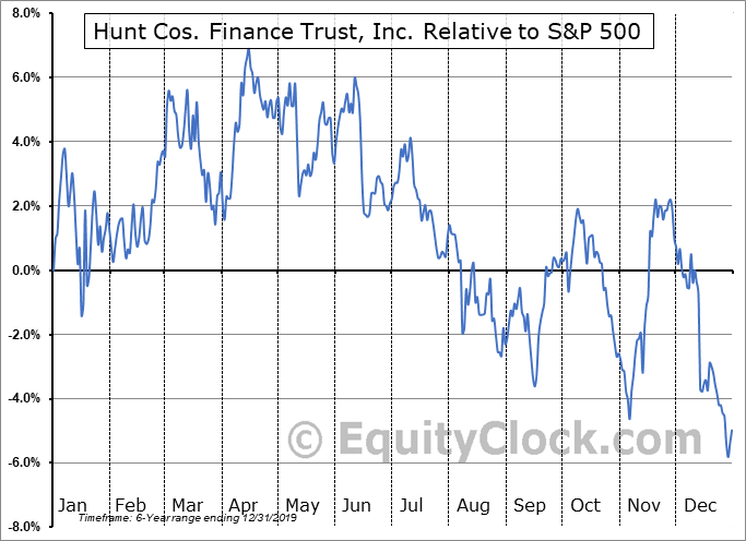 HCFT Relative to the S&P 500