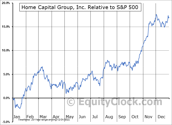 HCG.TO Relative to the S&P 500